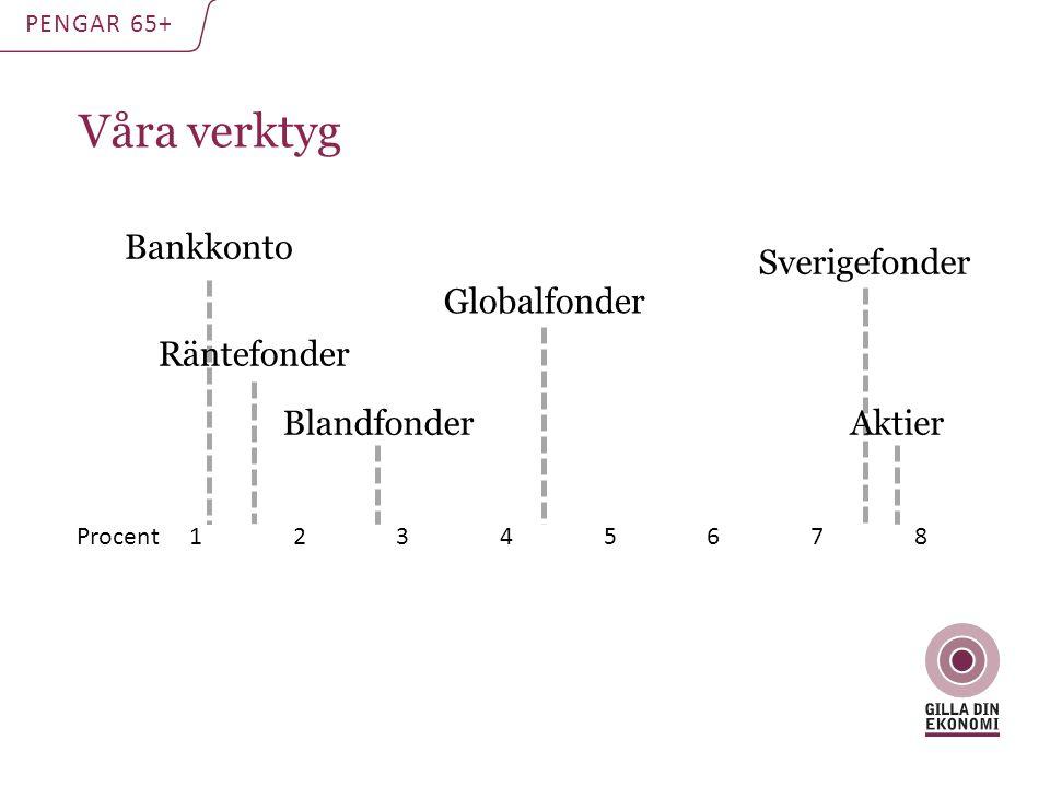 Våra verktyg Bankkonto Blandfonder Aktier Sverigefonder Globalfonder Räntefonder Procent 1 2 3 4 5 6 7 8 PENGAR 65+