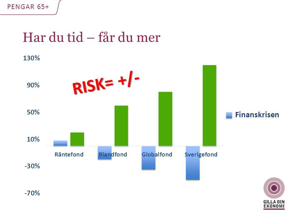 Har du tid – får du mer PENGAR 65+ RISK= +/- Finanskrisen