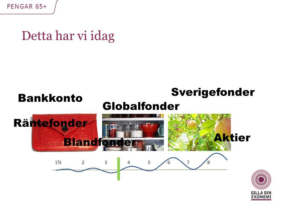 Detta har vi idag PENGAR 65+ 1% 2 3 4 5 6 7 8 Bankkonto Blandfonder Aktier Sverigefonder Globalfonder Räntefonder