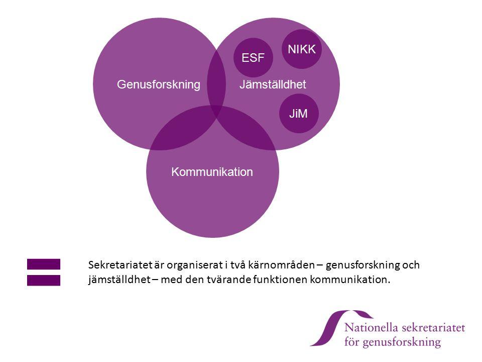 GenusforskningJämställdhet Kommunikation Sekretariatet är organiserat i två kärnområden – genusforskning och jämställdhet – med den tvärande funktione
