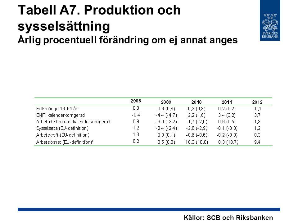 Tabell A7. Produktion och sysselsättning Årlig procentuell förändring om ej annat anges Källor: SCB och Riksbanken
