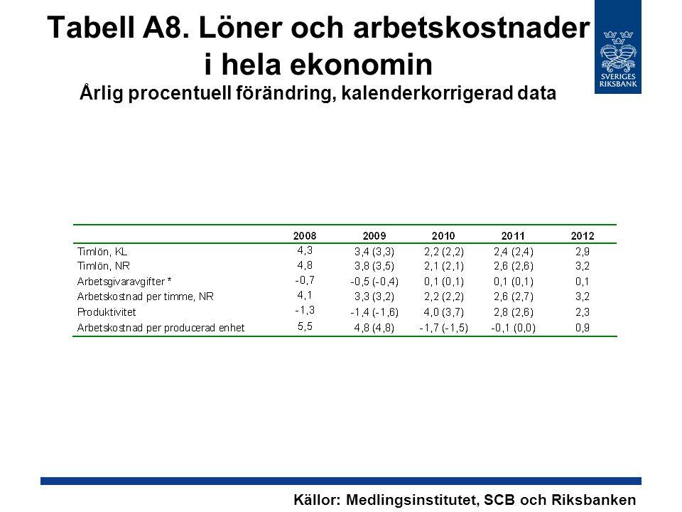 Tabell A8. Löner och arbetskostnader i hela ekonomin Årlig procentuell förändring, kalenderkorrigerad data Källor: Medlingsinstitutet, SCB och Riksban