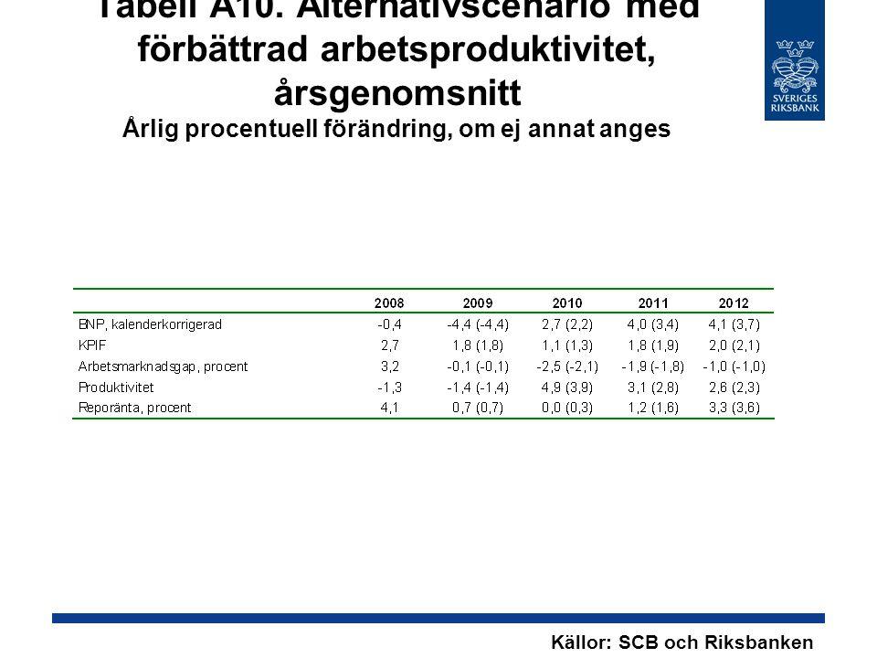 Tabell A10. Alternativscenario med förbättrad arbetsproduktivitet, årsgenomsnitt Årlig procentuell förändring, om ej annat anges Källor: SCB och Riksb