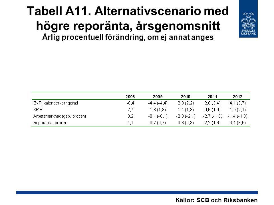 Tabell A11. Alternativscenario med högre reporänta, årsgenomsnitt Årlig procentuell förändring, om ej annat anges Källor: SCB och Riksbanken