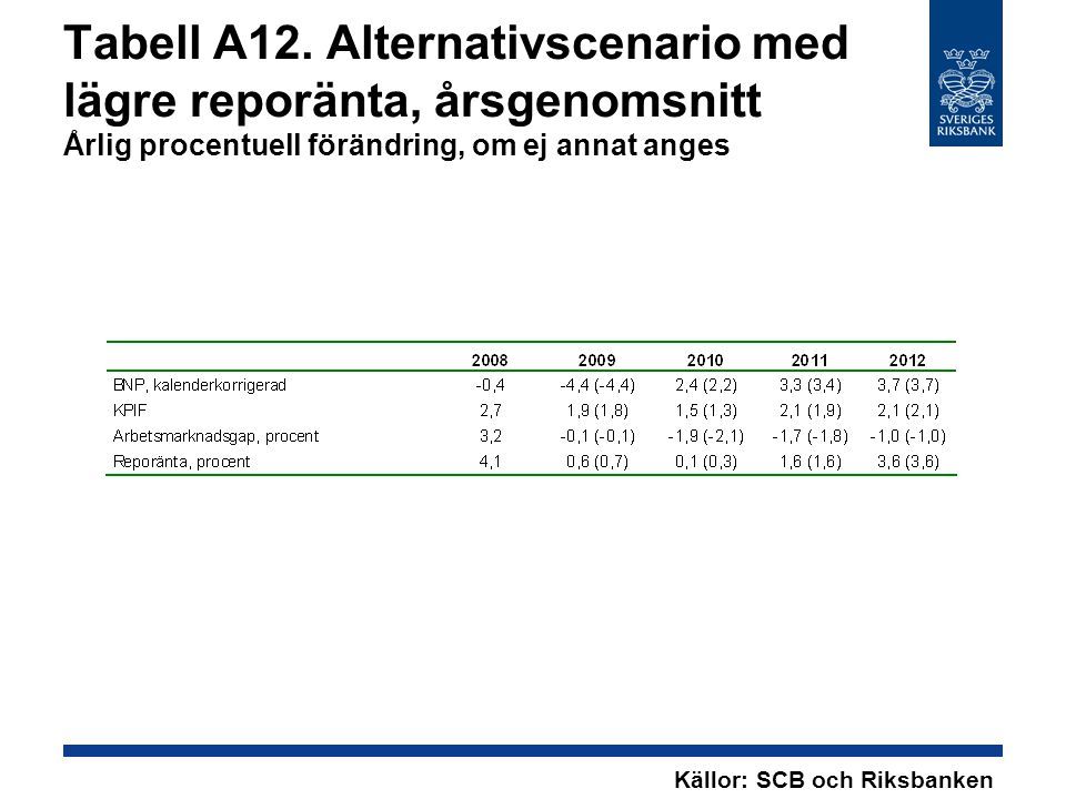 Tabell A12. Alternativscenario med lägre reporänta, årsgenomsnitt Årlig procentuell förändring, om ej annat anges Källor: SCB och Riksbanken