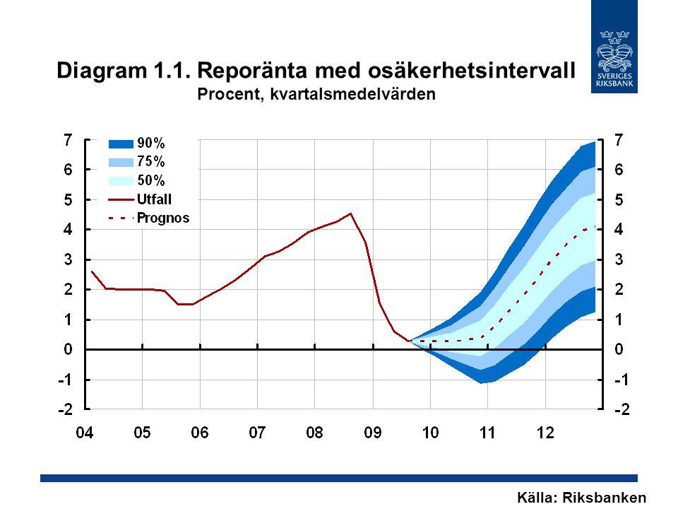 Diagram 1.32.Reporänta Procent, kvartalsmedelvärden Källa: Riksbanken Anm.