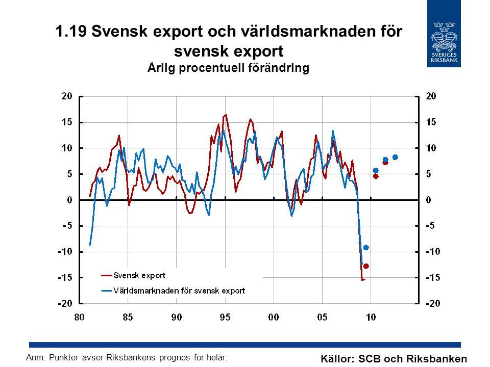 1.19 Svensk export och världsmarknaden för svensk export Årlig procentuell förändring Källor: SCB och Riksbanken Anm.
