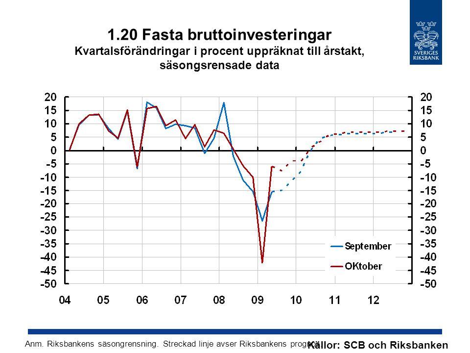 1.20 Fasta bruttoinvesteringar Kvartalsförändringar i procent uppräknat till årstakt, säsongsrensade data Källor: SCB och Riksbanken Anm.