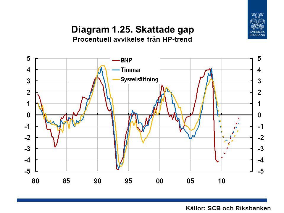 Diagram 1.25. Skattade gap Procentuell avvikelse från HP-trend Källor: SCB och Riksbanken