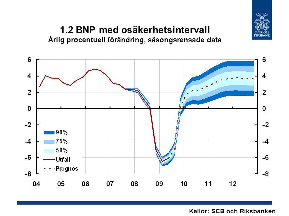 1.2 BNP med osäkerhetsintervall Årlig procentuell förändring, säsongsrensade data Källor: SCB och Riksbanken