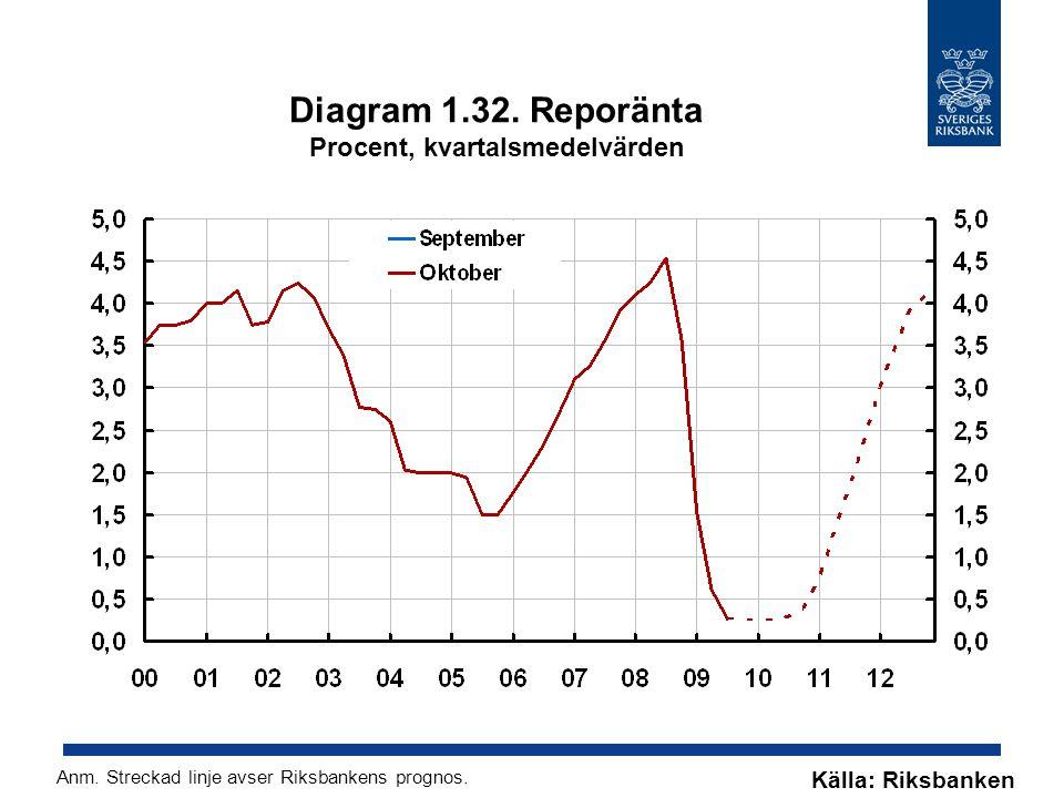 Diagram 1.32. Reporänta Procent, kvartalsmedelvärden Källa: Riksbanken Anm.