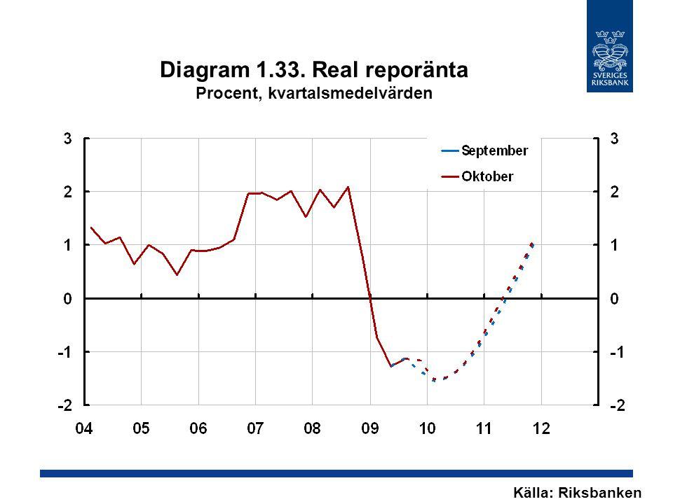 Diagram 1.33. Real reporänta Procent, kvartalsmedelvärden Källa: Riksbanken