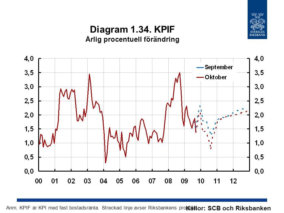 Diagram 1.34. KPIF Årlig procentuell förändring Källor: SCB och Riksbanken Anm.