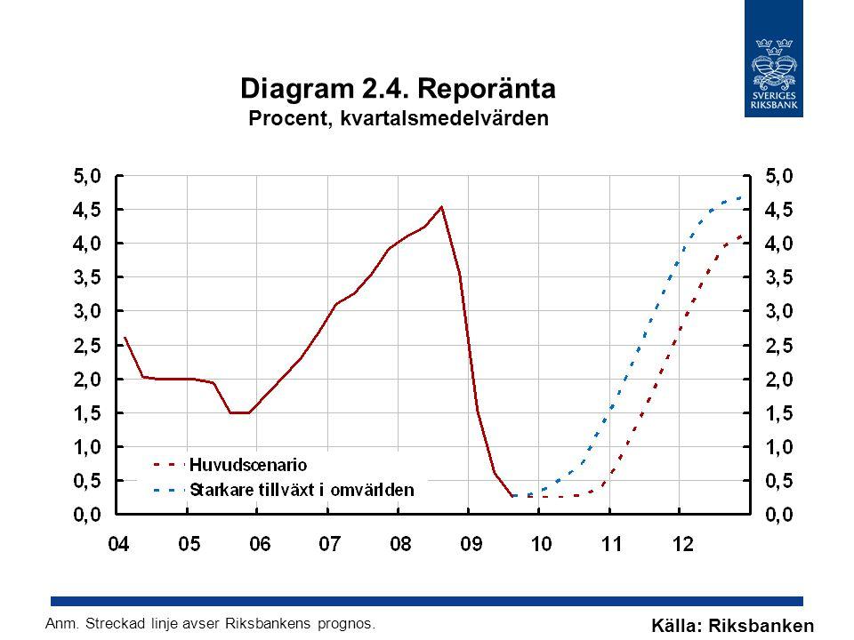 Diagram 2.4. Reporänta Procent, kvartalsmedelvärden Källa: Riksbanken Anm.