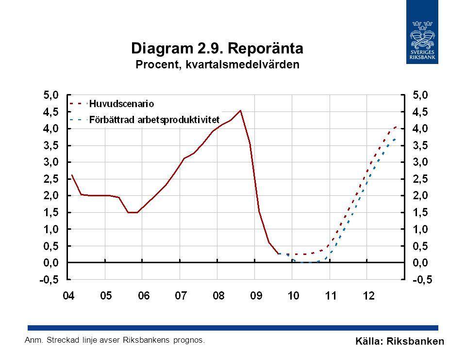 Diagram 2.9. Reporänta Procent, kvartalsmedelvärden Källa: Riksbanken Anm.