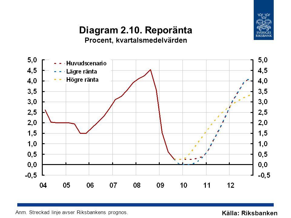 Diagram 2.10. Reporänta Procent, kvartalsmedelvärden Källa: Riksbanken Anm.