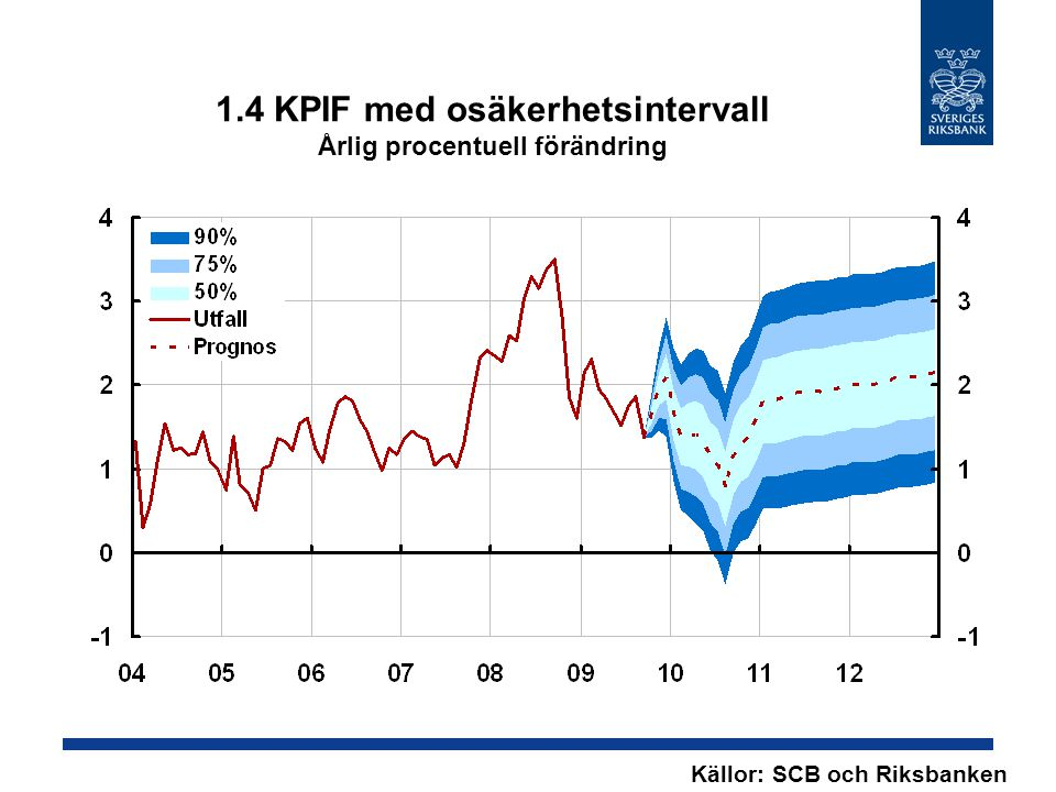 1.4 KPIF med osäkerhetsintervall Årlig procentuell förändring Källor: SCB och Riksbanken