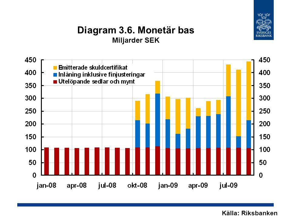 Diagram 3.6. Monetär bas Miljarder SEK Källa: Riksbanken