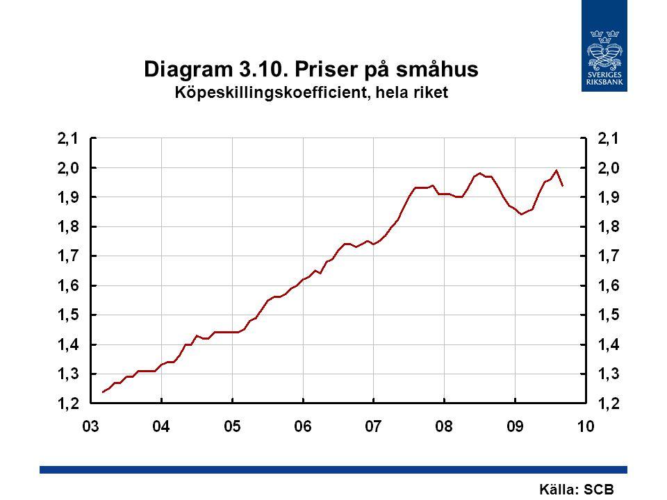 Diagram 3.10. Priser på småhus Köpeskillingskoefficient, hela riket Källa: SCB