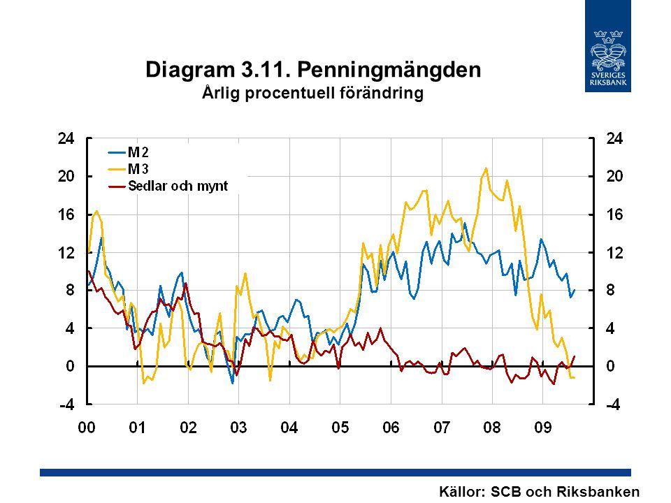 Diagram 3.11. Penningmängden Årlig procentuell förändring Källor: SCB och Riksbanken
