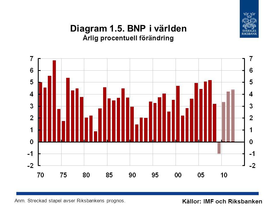 Diagram 1.5. BNP i världen Årlig procentuell förändring Källor: IMF och Riksbanken Anm.