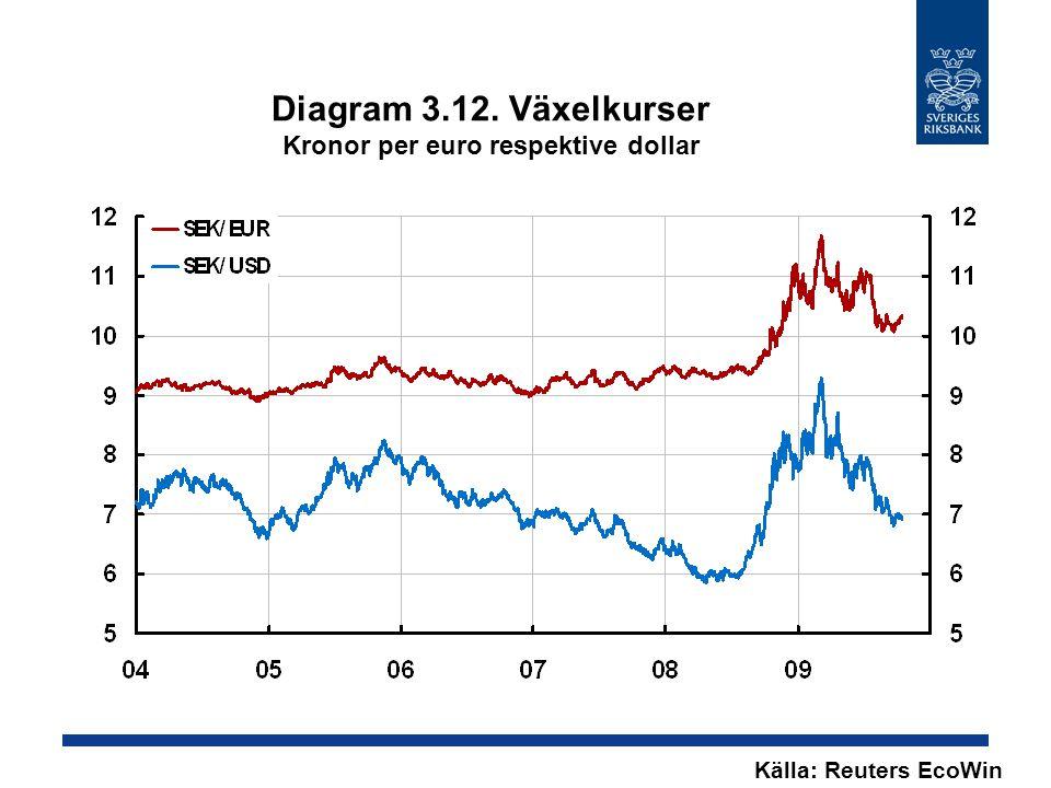 Diagram 3.12. Växelkurser Kronor per euro respektive dollar Källa: Reuters EcoWin