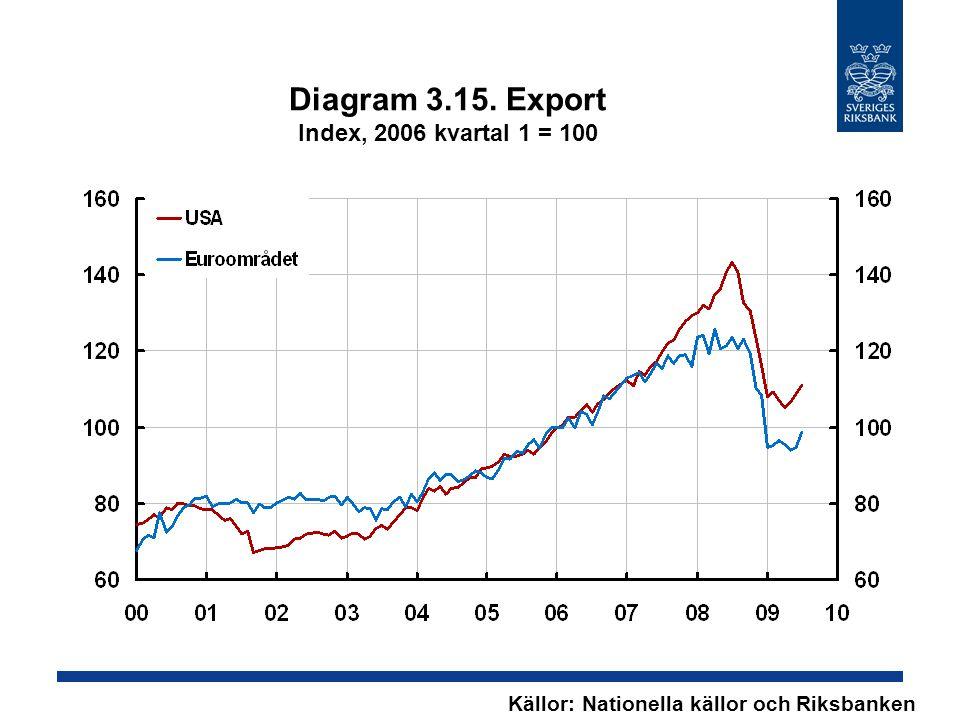 Diagram 3.15. Export Index, 2006 kvartal 1 = 100 Källor: Nationella källor och Riksbanken