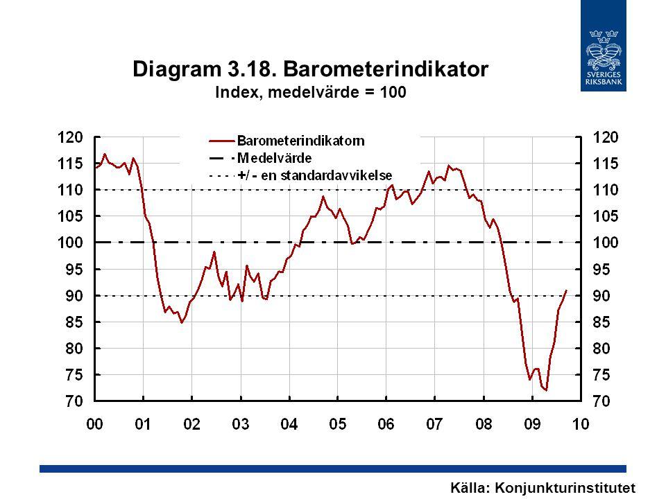 Diagram 3.18. Barometerindikator Index, medelvärde = 100 Källa: Konjunkturinstitutet