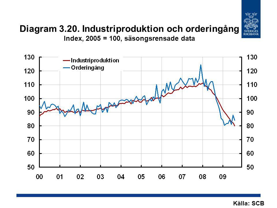 Diagram 3.20. Industriproduktion och orderingång Index, 2005 = 100, säsongsrensade data Källa: SCB