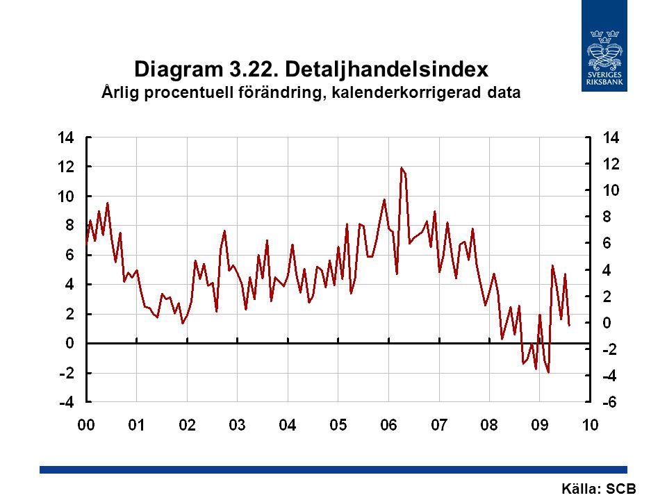 Diagram 3.22. Detaljhandelsindex Årlig procentuell förändring, kalenderkorrigerad data Källa: SCB