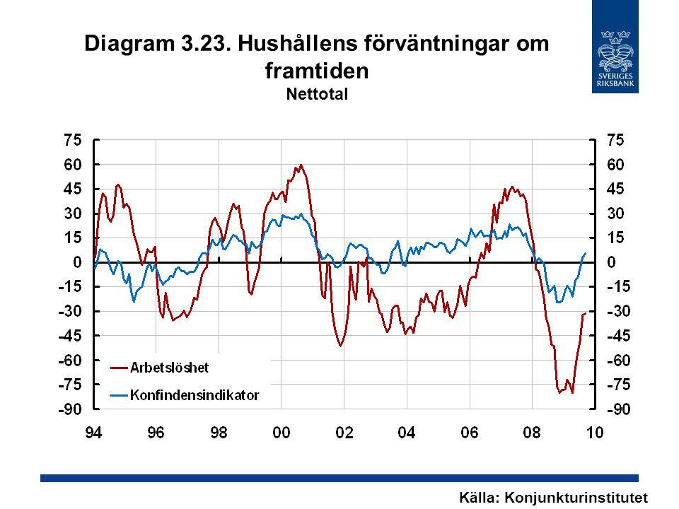 Diagram 3.23. Hushållens förväntningar om framtiden Nettotal Källa: Konjunkturinstitutet