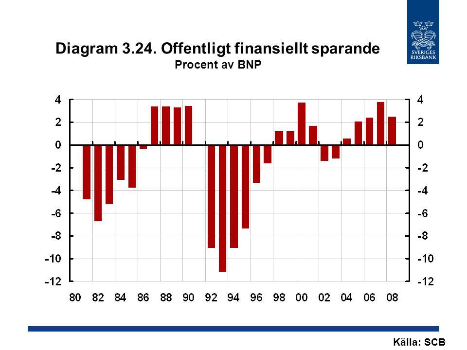 Diagram 3.24. Offentligt finansiellt sparande Procent av BNP Källa: SCB
