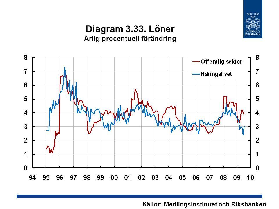 Diagram 3.33. Löner Årlig procentuell förändring Källor: Medlingsinstitutet och Riksbanken