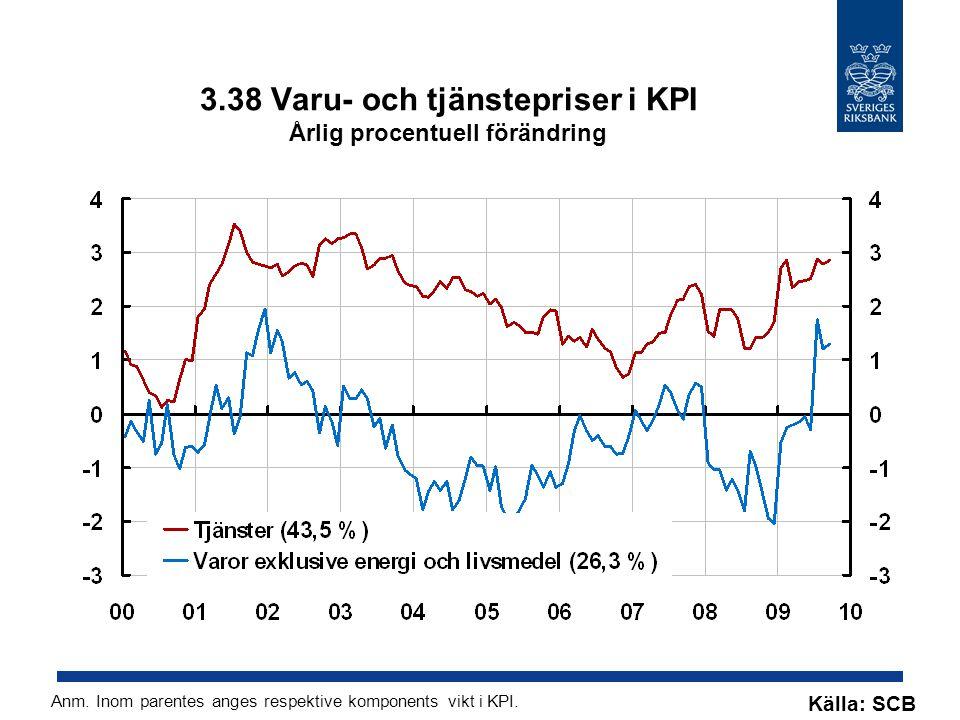 3.38 Varu- och tjänstepriser i KPI Årlig procentuell förändring Källa: SCB Anm.