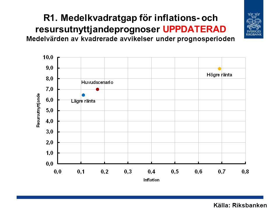 R1. Medelkvadratgap för inflations- och resursutnyttjandeprognoser UPPDATERAD Medelvärden av kvadrerade avvikelser under prognosperioden Källa: Riksba