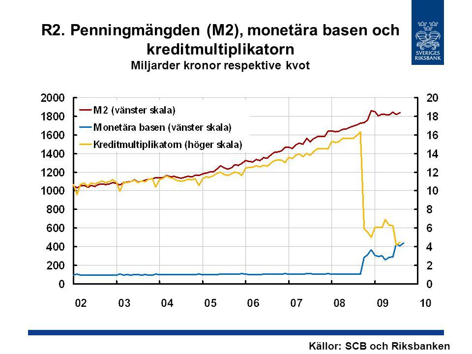 R2. Penningmängden (M2), monetära basen och kreditmultiplikatorn Miljarder kronor respektive kvot Källor: SCB och Riksbanken