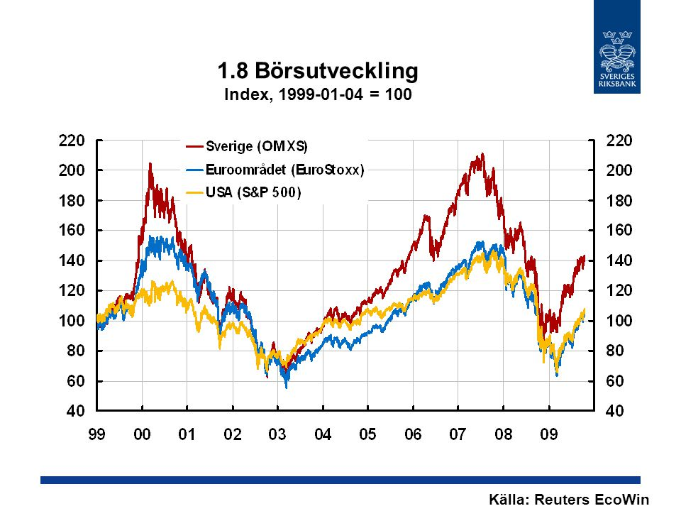 1.8 Börsutveckling Index, 1999-01-04 = 100 Källa: Reuters EcoWin