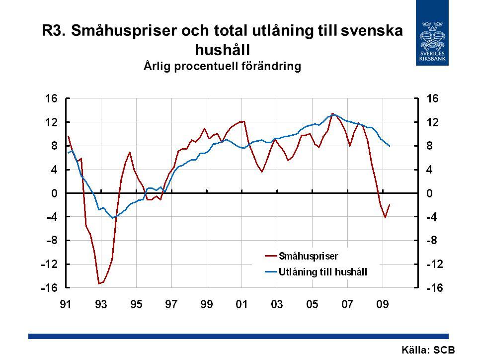 R3. Småhuspriser och total utlåning till svenska hushåll Årlig procentuell förändring Källa: SCB