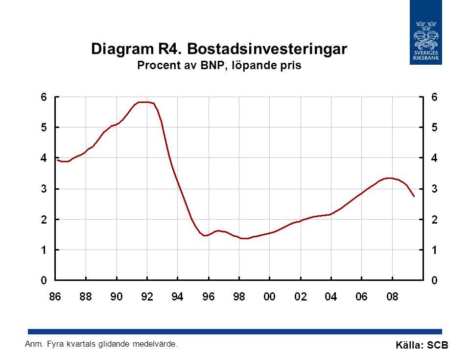 Diagram R4. Bostadsinvesteringar Procent av BNP, löpande pris Källa: SCB Anm.