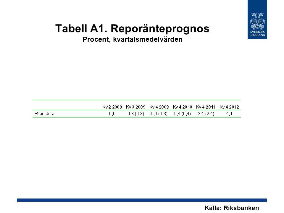 Tabell A1. Reporänteprognos Procent, kvartalsmedelvärden Källa: Riksbanken
