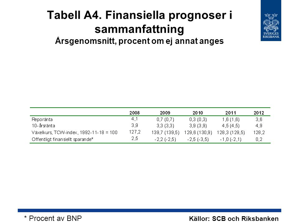 Tabell A4.