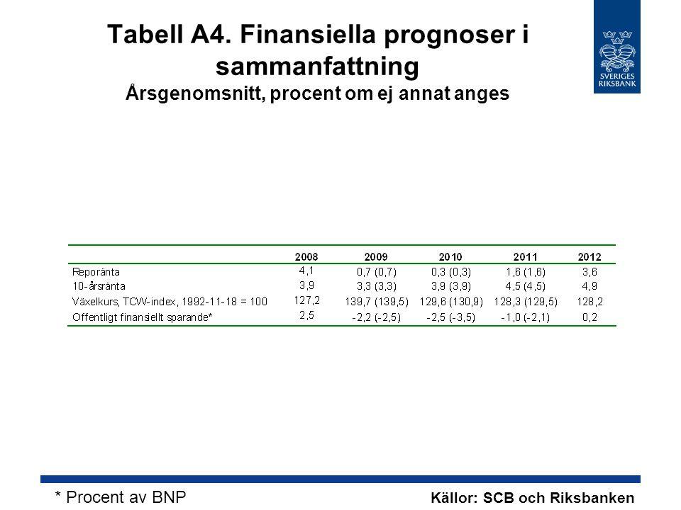 Tabell A4. Finansiella prognoser i sammanfattning Årsgenomsnitt, procent om ej annat anges Källor: SCB och Riksbanken * Procent av BNP