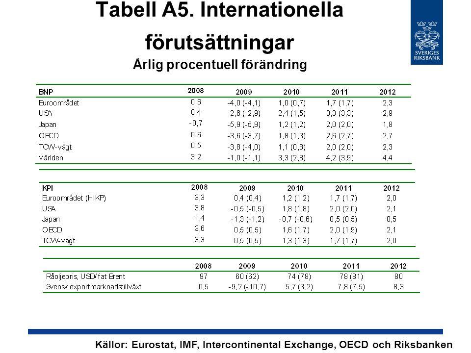 Tabell A5. Internationella förutsättningar Årlig procentuell förändring Källor: Eurostat, IMF, Intercontinental Exchange, OECD och Riksbanken