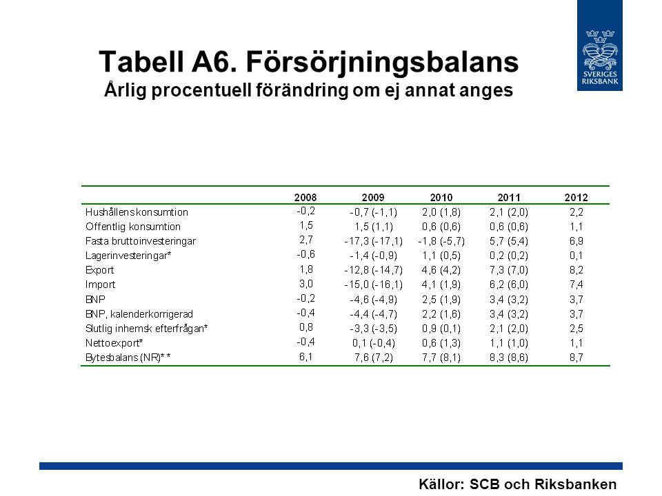 Tabell A6. Försörjningsbalans Årlig procentuell förändring om ej annat anges Källor: SCB och Riksbanken