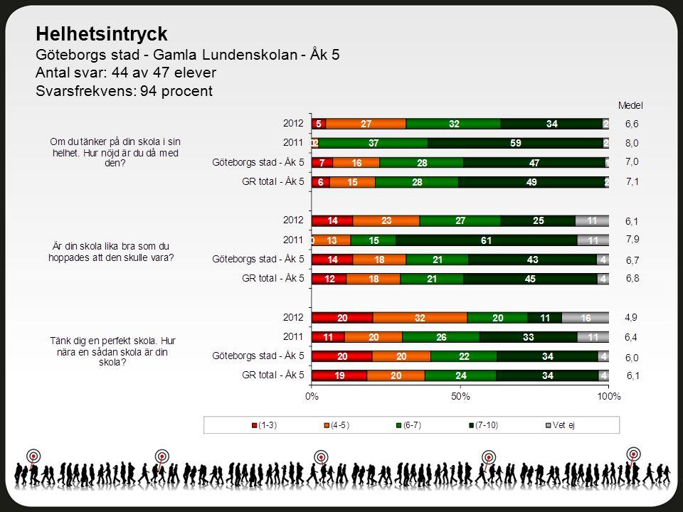 Helhetsintryck Göteborgs stad - Gamla Lundenskolan - Åk 5 Antal svar: 44 av 47 elever Svarsfrekvens: 94 procent