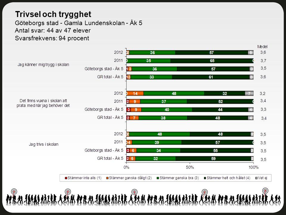 Trivsel och trygghet Göteborgs stad - Gamla Lundenskolan - Åk 5 Antal svar: 44 av 47 elever Svarsfrekvens: 94 procent