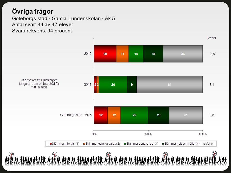 Övriga frågor Göteborgs stad - Gamla Lundenskolan - Åk 5 Antal svar: 44 av 47 elever Svarsfrekvens: 94 procent