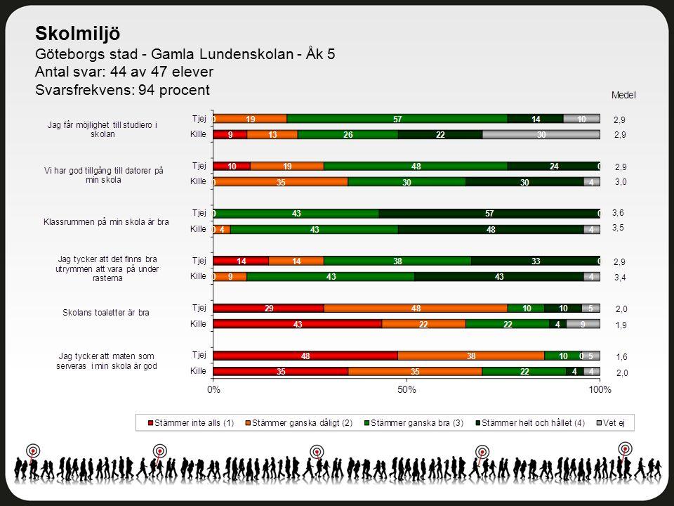 Skolmiljö Göteborgs stad - Gamla Lundenskolan - Åk 5 Antal svar: 44 av 47 elever Svarsfrekvens: 94 procent