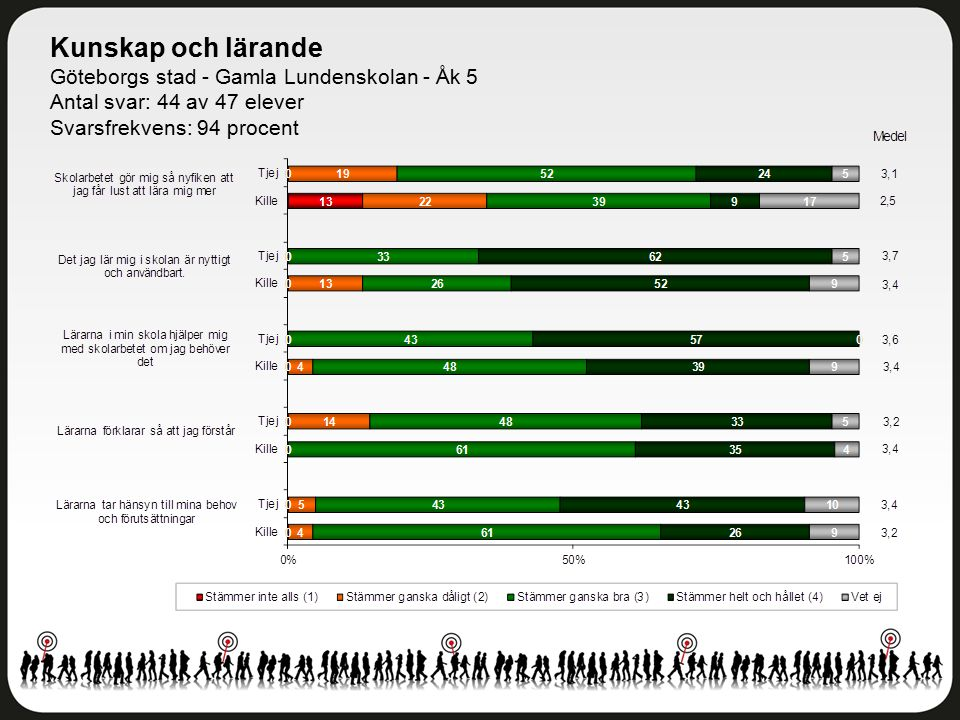 Kunskap och lärande Göteborgs stad - Gamla Lundenskolan - Åk 5 Antal svar: 44 av 47 elever Svarsfrekvens: 94 procent