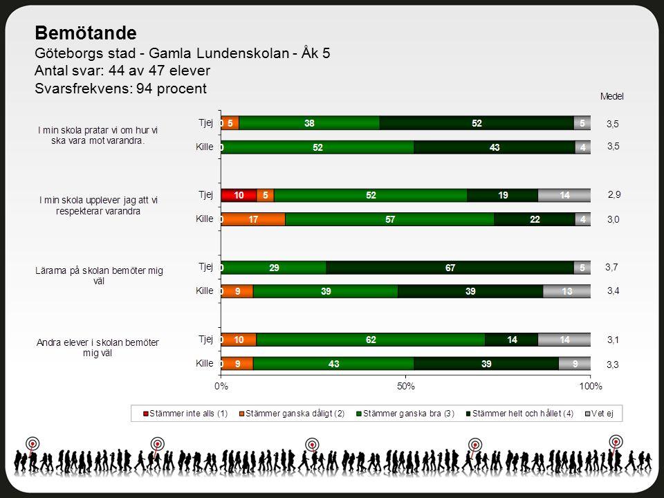 Bemötande Göteborgs stad - Gamla Lundenskolan - Åk 5 Antal svar: 44 av 47 elever Svarsfrekvens: 94 procent